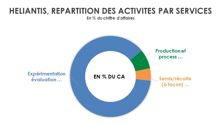 REPARTITION-CA-METIERS